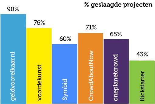 Succespercentage van projecten die succesvol geld hebben opgehaald via de verschillende platforms.